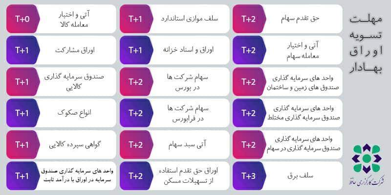 T+1، T+2 و T+3 به چه معناست؟